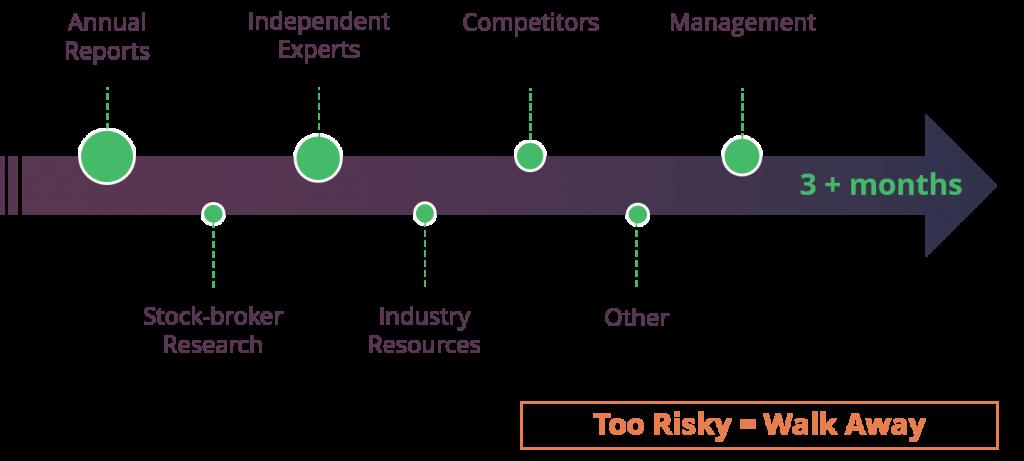 Setanta Asset Management Research Approach